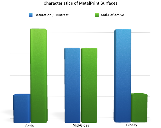 Characteristics of Metal Prints