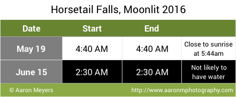 Horsetail Falls, Moonlit 2016 Predictions