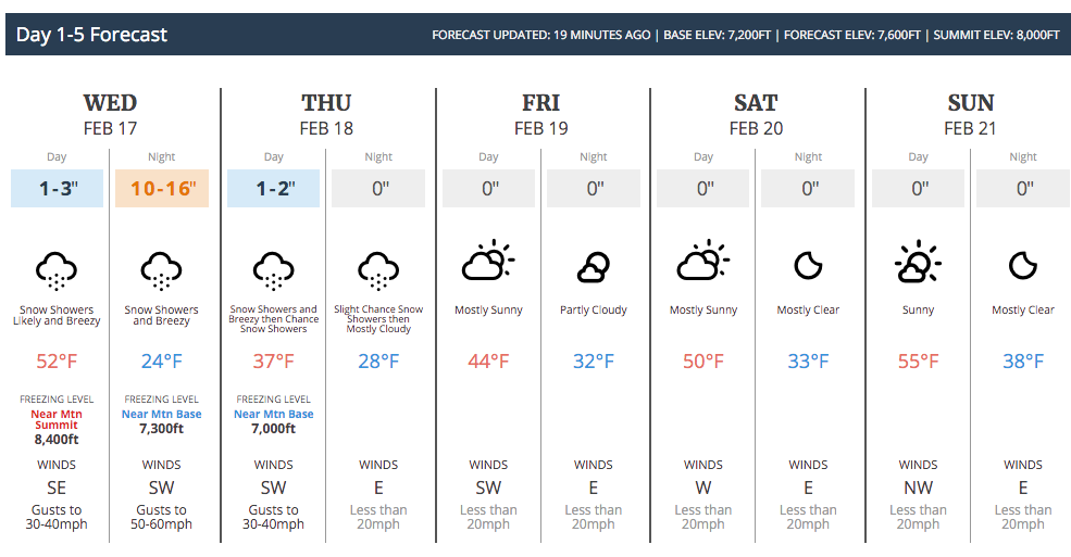 Snow Forecast for Badger Pass, from OpenSnow.com