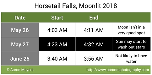 Predicted date and times for Moonlit Horsetail Falls, 2018